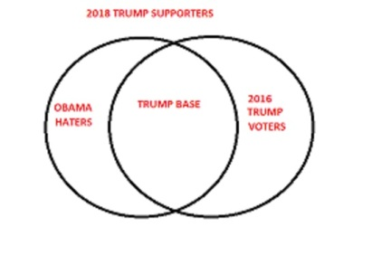 Trump venn diagram